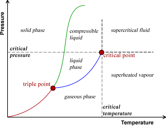 Pressure Vs Temperature Diagram